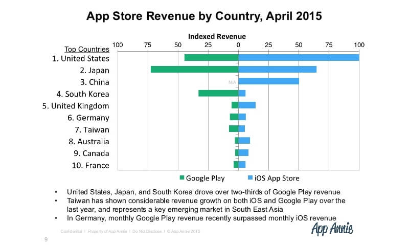 app-monetisation-and-opportunities-for-israel-app-publishers-app-annie-reveals-all-jaede-tan-app-annie-9-638